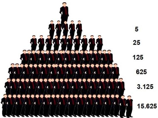 Bán hàng đa cấp theo mô hình Kim tự tháp sẽ bị cấm